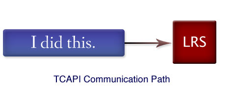 scorm evolution tin can api communications path