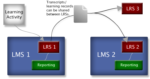 transcripts learning records can be shared between LRSs lms tin can